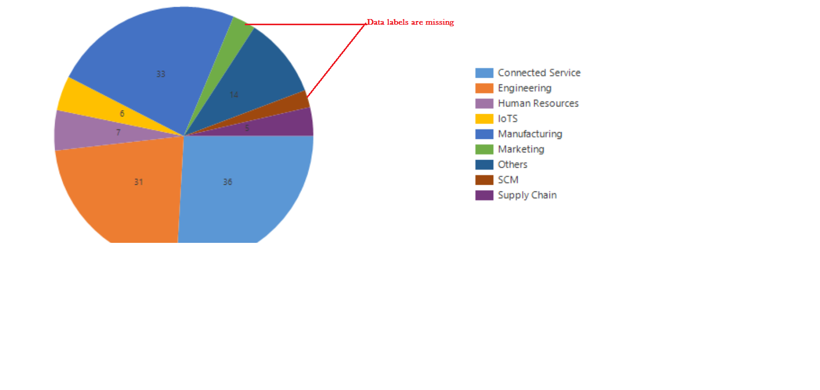 Crm 2015 Some Data Labels Are Missing In Pie Chart