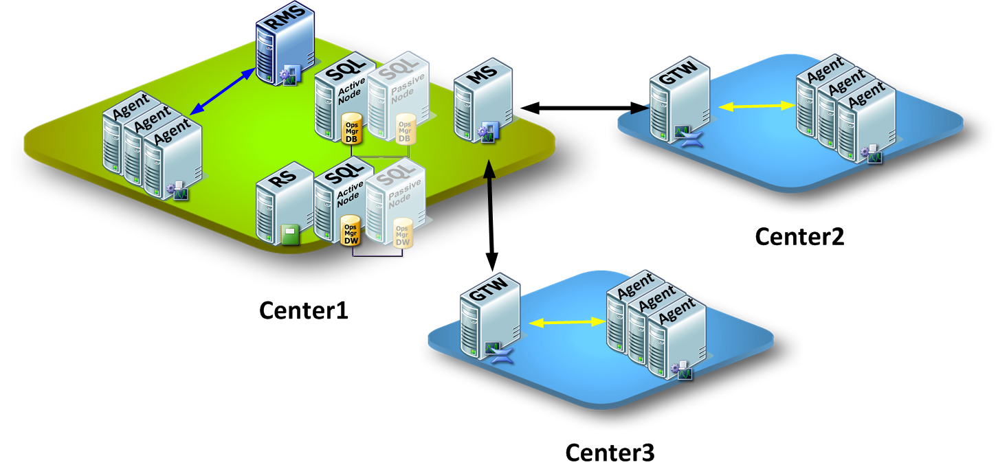 scom gateway server Hello fellow scom enthusiasts, i need some clarity regarding the information  between how firewall rules work between agents in the.