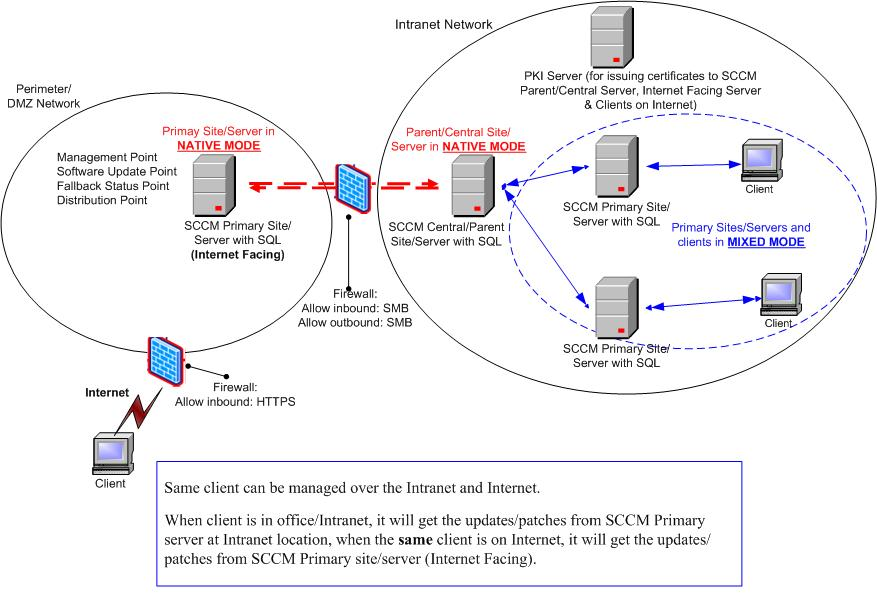 sccm internet facing server rh microshift tistory com