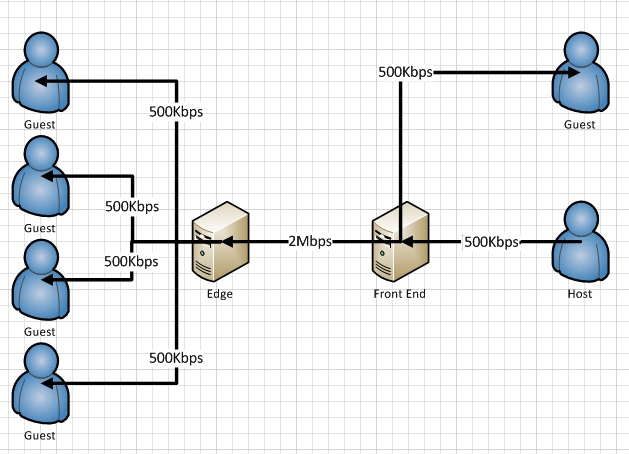lync edge server placement home server diagram lync edge server diagram