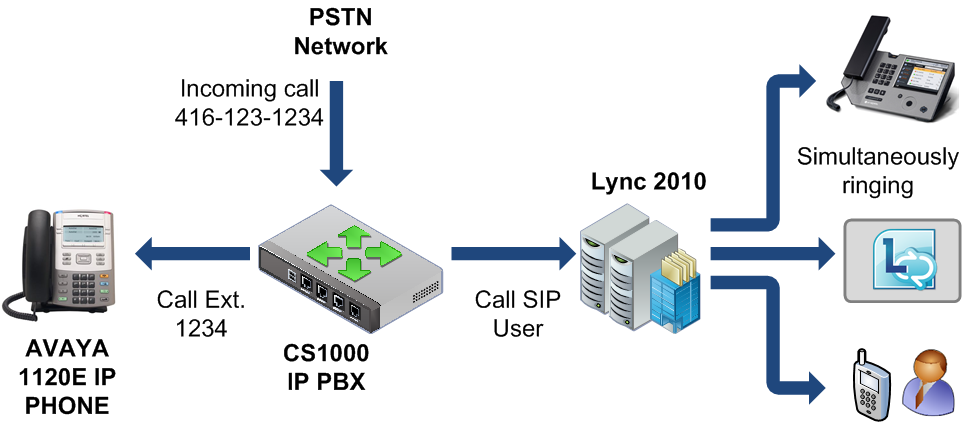 SIMPLE QUESTION: DUAL FORKING ON NORTEL/AVAYA CS1000 TO LYNC 2010