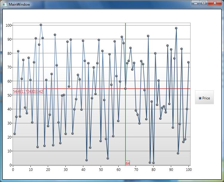 Microsoft Chart Controls C Wpf - Scottgu s blog built in charting