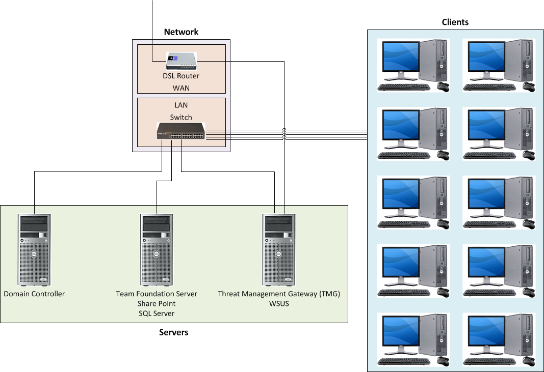 need help with network configurationso probably three separate servers will be required for domain controller  tfs share point sql server and tmg wsus  the following is the network diagram of