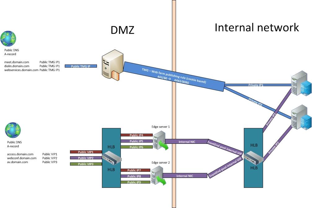 Enjoyable Tmg Visio Diagram Wiring Diagram Wiring Database Gramgelartorg