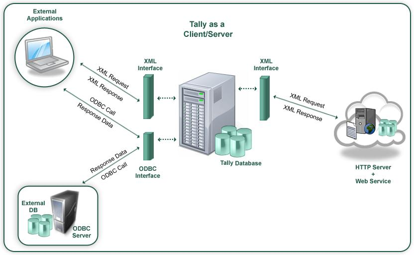 Tally ERP Integration with  NET