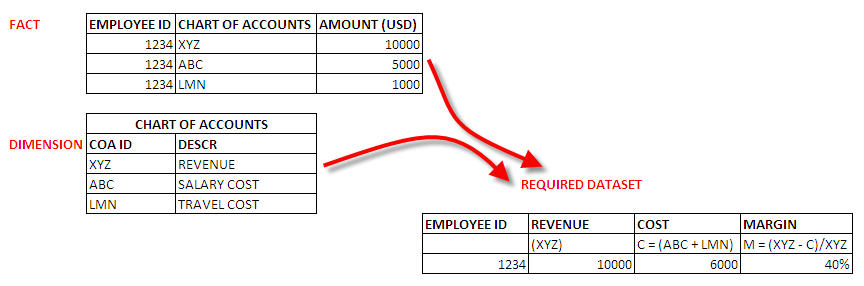 sql creating chart of accounts table 58 create chart of accounts   account information is stored in the account master table (f0901)  as part of creating your chart of accounts, you need to .