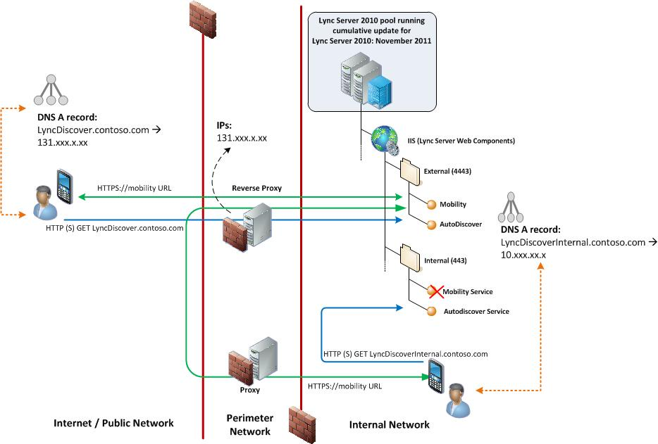 how to change nginx bind port