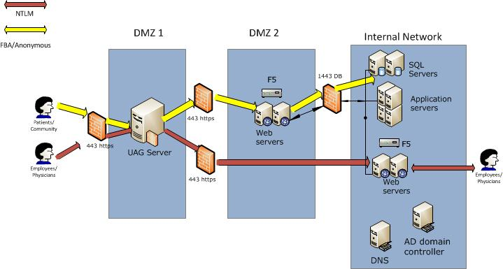 can you place just wfe servers in the extranet and not a db server        the benefits of putting the wfe servers in the exranet and do we need a db server there as well or can we connect to the internal one like the diagram
